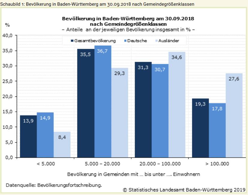 Baden Württemberg Einwohner